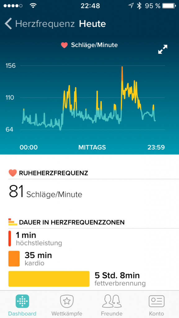 Erfahrungsbericht Fitbit Fitnesstracker Review Wearable Herzfrequenz